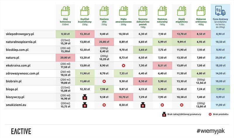 Ranking sklepów ze zdrową żywnością